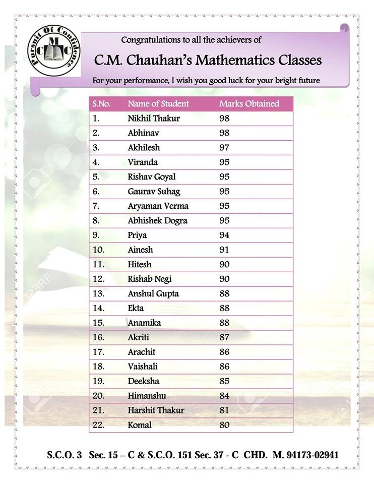 CM Chauhan Mathematics Classes