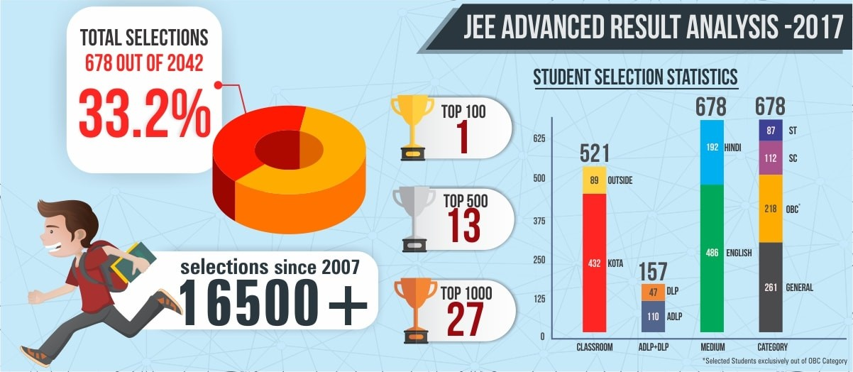 JEE Advance Result 2017