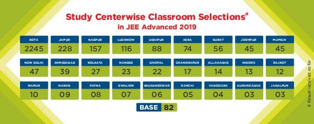JEE Advanced 2019 Result Study Center